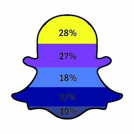Snapchat Poll